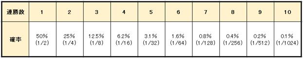 d11b3b8261efc771109b3ae74cdfe1f1 1 - 31システム法の特徴や使用方法を解説。メリットとデメリットを知って「31システム法」で勝つ確率を上げよう!
