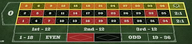 87cfd27a5f5efd5a6d57b11416042770 - ベラジョンカジノのルーレットで勝てない人必見!ルーレットの基本ルール、遊び方を紹介