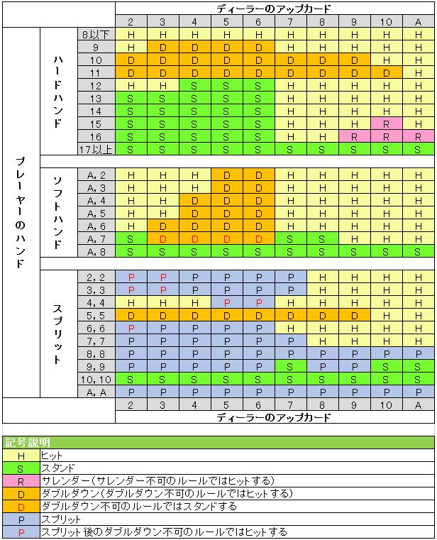 b11e347da210863d4db8f91e2387833c - オンラインカジノのブラックジャックの確率を上げるための必勝攻略法に欠かせないベーシックストラテジーの解説