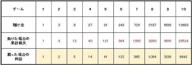 39658951b7ab6ab96edc61315dfc8679 1 - ベラジョンカジノのバカラで勝つためのプロギャンブラーが愛用するバカラ攻略・必勝法