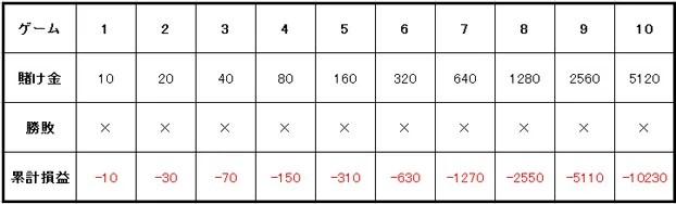 4e82d06139684f8a3892a3adb52b21ef 1 - ベラジョンカジノで遊べる全種類のルーレットを紹介。最低・最高ベット額が分かるテーブルリミットのまとめ