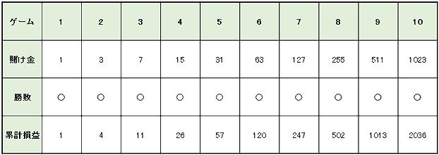 8d35768da408f29848b7a758fd239418 - 連勝や勝っている時に使うルーレットの攻略・必勝法と資金管理(マネーマージメント)