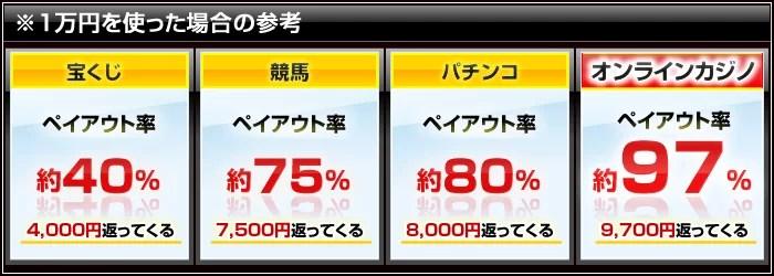 payout - ベラジョンカジノの各ゲーム別RTP還元率を調査、オンラインカジノは、RTPランキング1位
