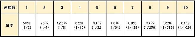 91f22559669c79da6d7af1d3f5577aa3 1 - マーチンゲール法の特徴や使い方を解説。メリットとデメリットを知って「マーチンゲール法」で利益を増やそう!