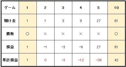 c6517d679d637710705fcc50af582c23 - 3倍マーチンゲール法の特徴や使い方を解説。メリットとデメリットを知って「3倍マーチンゲール法」で利益を増やそう!