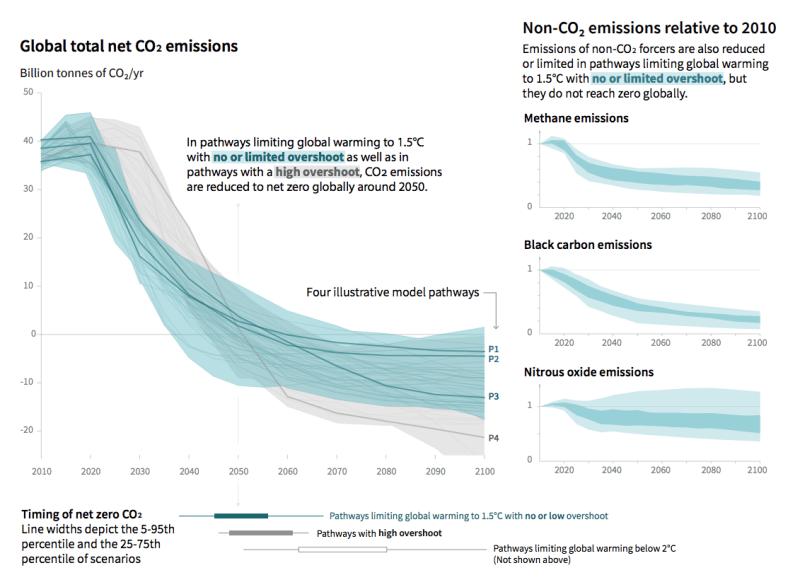 Global CO2 Emissions