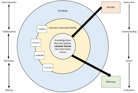 Leicester Stories Engagement Model