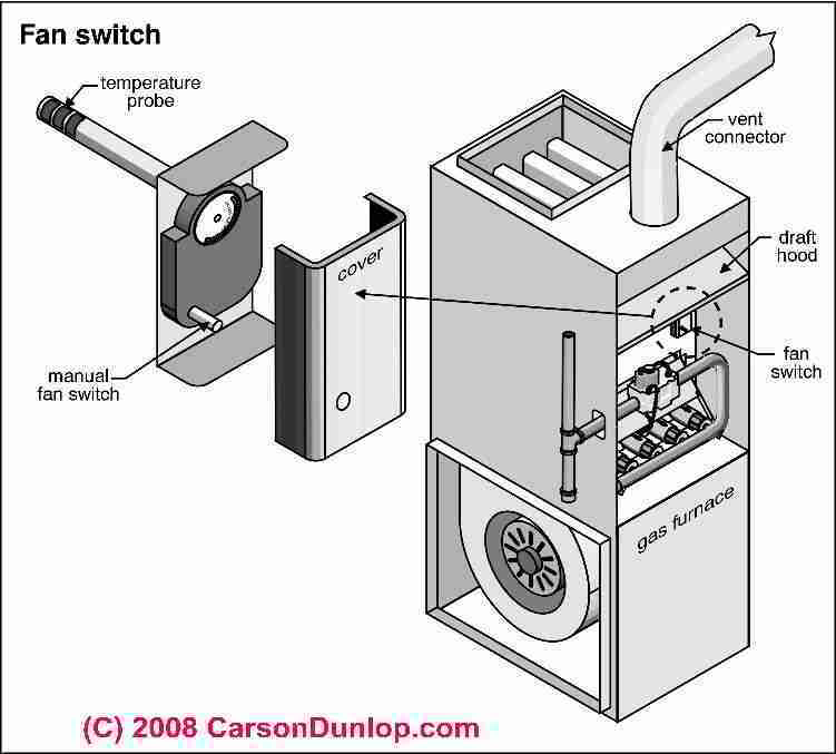 York Rtu Schematic Furnace Blower Keeps Running Even Without Thermostat Diy
