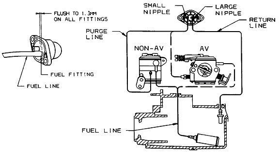 poulan 2150 chainsaw fuel line diagram 97 civic fuse box for wiring all data routing new lines on craftsman 358 350462 c pump vacuum arctic cat
