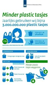 Plastic tasjes verbod | De Chinese Muur Leiderdorp