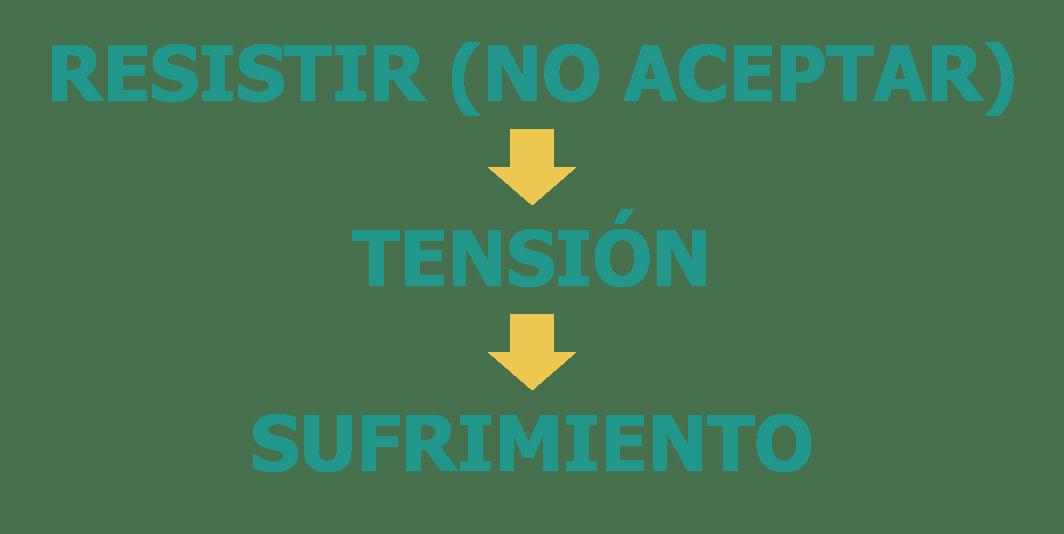 Resistir produce tensión y sufrimiento