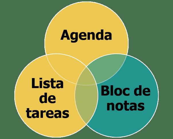 Sistema de organización personal