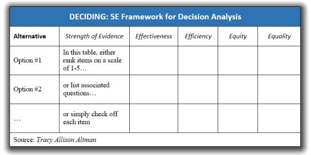 Table showing the 5E decision making framework: Evidence, Effectiveness, Efficiency, Equity, Equality by Tracy Allison Altman