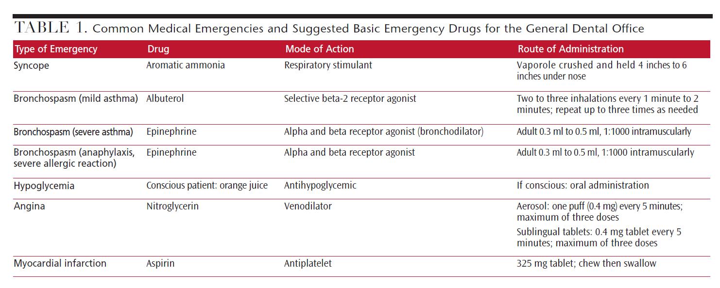 prepare-for-medical-emergencies-table1