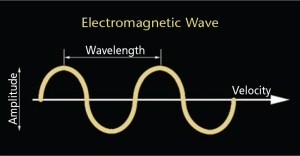 FIGURE 1. The wavelength of a laser is one complete oscillation of the wave above the axis.