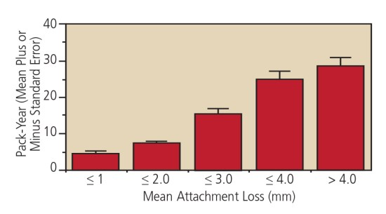 FIGURE 1. Dosedependent effect of cigarette smoking and severity of clinical attachment loss. For every 10 packyears increment, there is a 1 mm increase in mean attachment loss.4