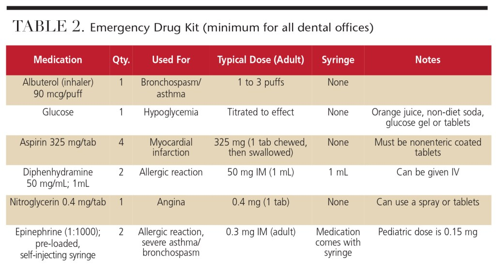 Responding to Cardiac Arrest - Decisions in Dentistry