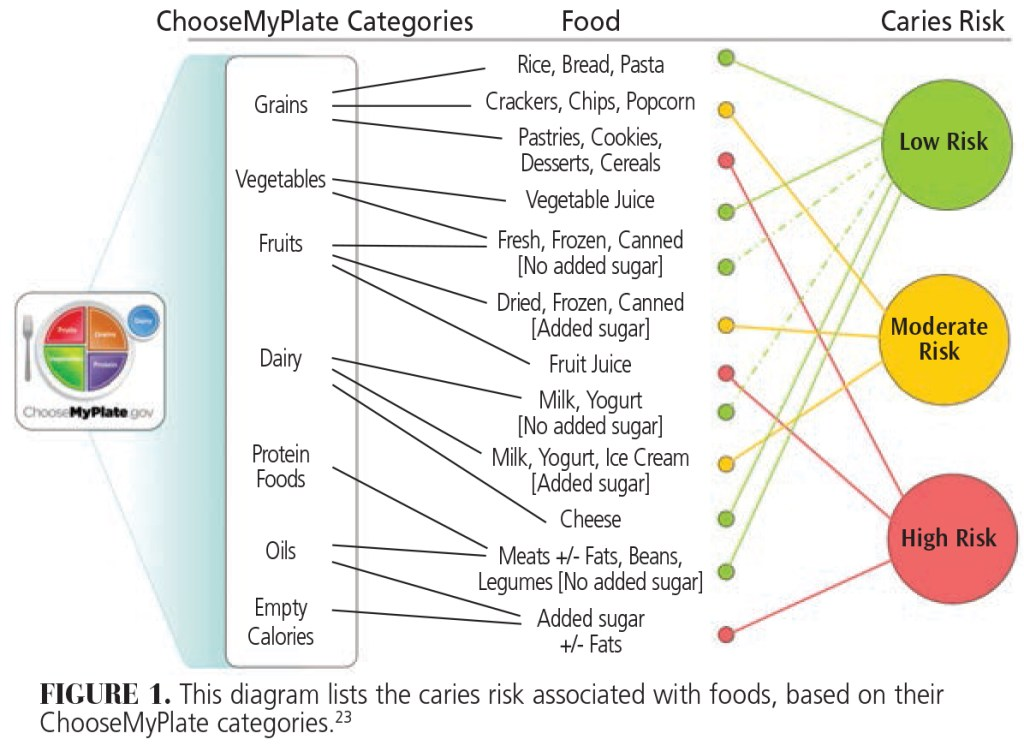 FIGURE 1. This diagram lists the caries risk associated with foods, based on their ChooseMyPlate categories.23