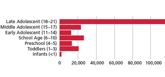 FIGURE 1>Ages of Patients Who Sought Dental Care in Emergency Departments in 20082