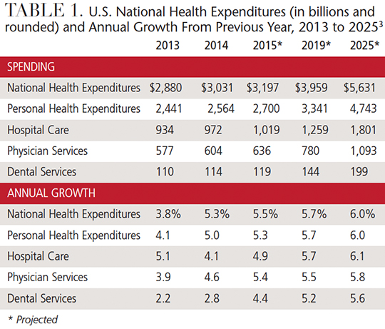Special Report—Dental Economic Realities - Decisions in