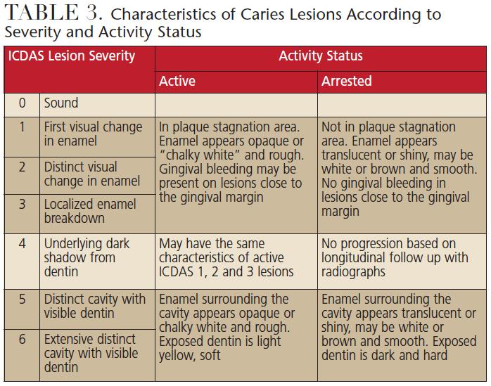Evolution table 3