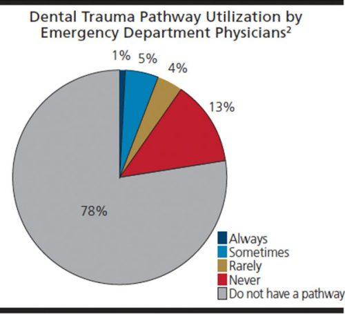 Dental Trauma Pathway