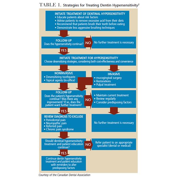 Diagnosing and Treating Dentin Hypersensitivity ...