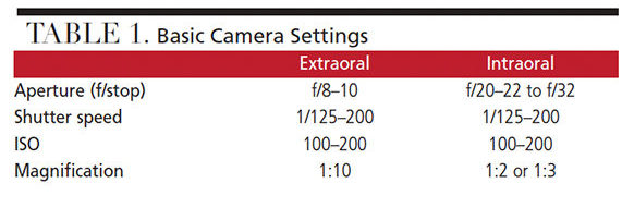 Dental photography camera settings