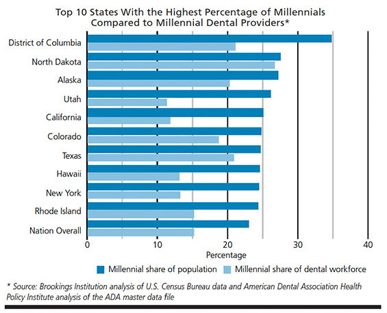 Millennial dentists