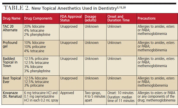 New topical anesthetics in dentistry.