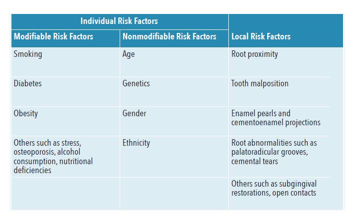 Periodontal Disease Prevention: Identifying Risk Factors