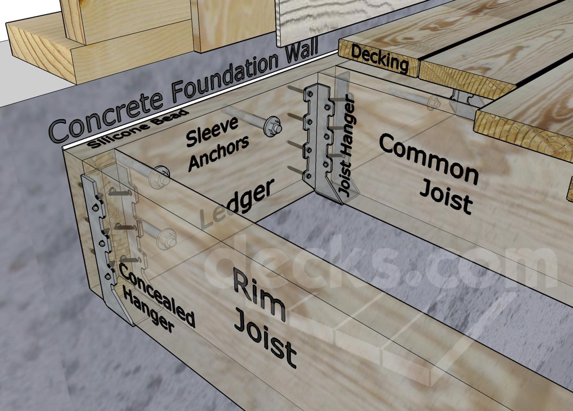 Ledger Board Attachment to a Solid Concrete Foundation