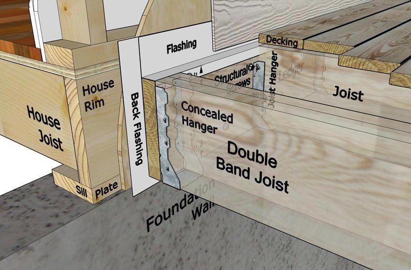 Deckscom How To Build A Deck  Attaching the Ledger Board