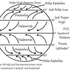 Global Wind Patterns Diagram 1995 Ford Mustang Radio Wiring World