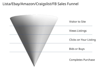 Diagram showing the sales funnel for ecommerce marketplaces. Funnel with wide mouth at top labeled Visitor to Site, then going down the funnel, Views Listings, Clicks on Your Listing, Bids or Buys, Completes Purchase.