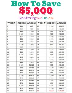 How to save with this easy week money challenge saving is also ideas even if living paycheck rh declutteringyourlife
