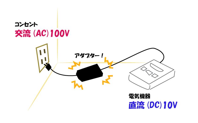 ACアダプターを用いて電気を適切に変換