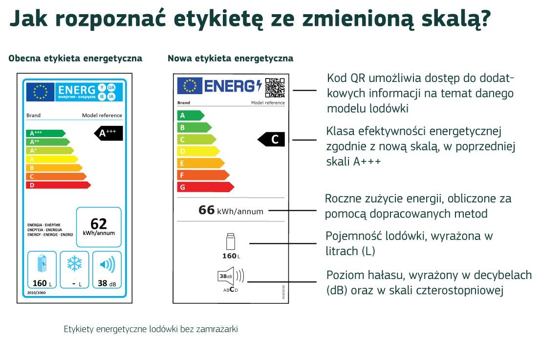 Nowa unijna etykieta energetyczna
