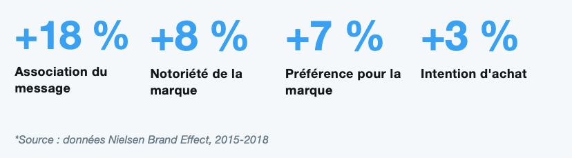 Quelques chiffres liés à l'utilisation de Twitter Business