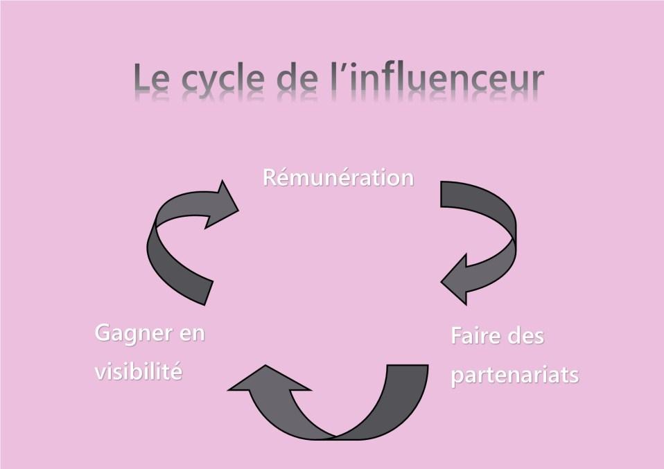 Le cycle de l'influenceur au niveau des partenariats