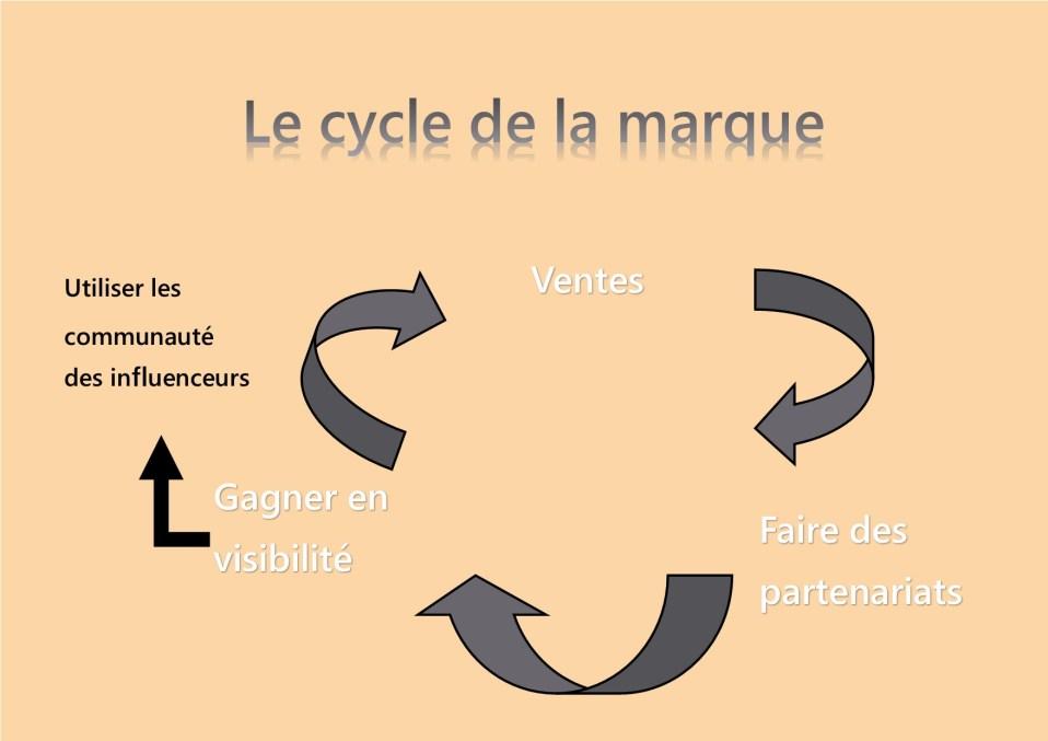 Le cycle des marques au niveau des partenariats