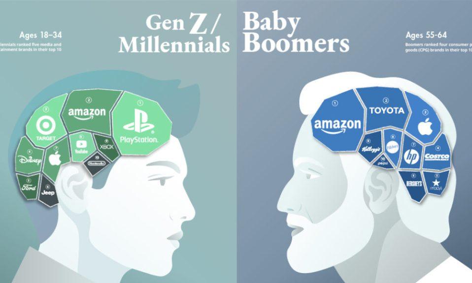 Génération Z vs Boomer