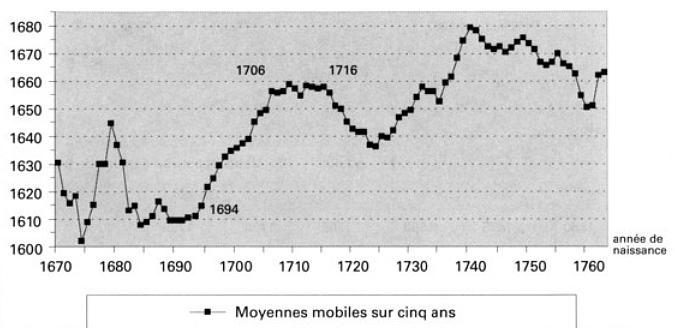Graphique de la taille des hommes au XVIIIe siècle