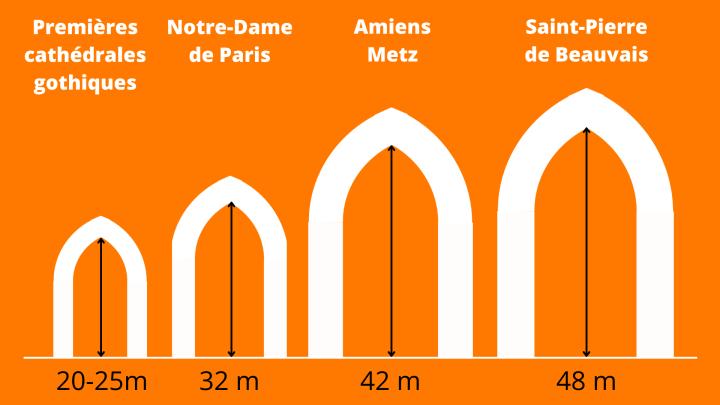 Les hauteurs de voûtes dans les cathédrales françaises