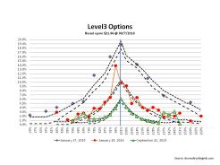 Level 3 options July 2013