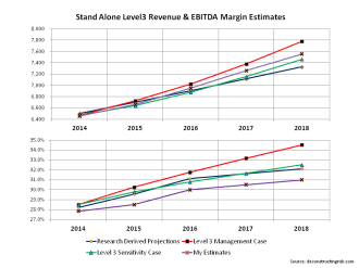 Stand alone Level3 projections