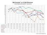 Net Margin estimates to 2015 gambling firms