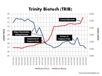 TRIB Share Price + Short Interest