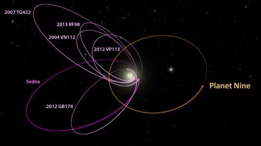 Caltech University -Options for Planet Nine ... The photo is taken from ... http://mediaassets.caltech.edu/documents/44-p9_kbo_orbits_labeled_1_.jpg