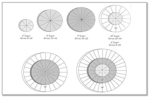 Cantidad de porciones según diámetro del pastel